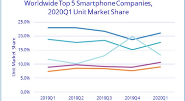 Huawei Ranks No. 2 Globally and No. 1 in China despite COVID -19 in Q1
